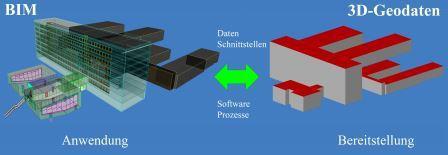 Banner zum 150. DVW-Seminar: BIM und 3D-Geoinformation
