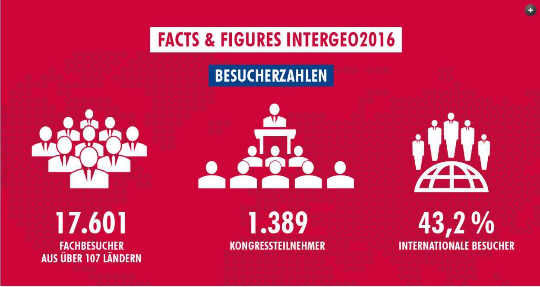 INTERGEO 2016 - Zahlen Daten Fakten