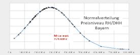 166. DVW-Seminar: Statistische Methoden zur Kaufpreisauswertung