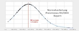 """186. DVW-Seminar """"Statistische Methoden zur Kaufpreisauswertung"""""""