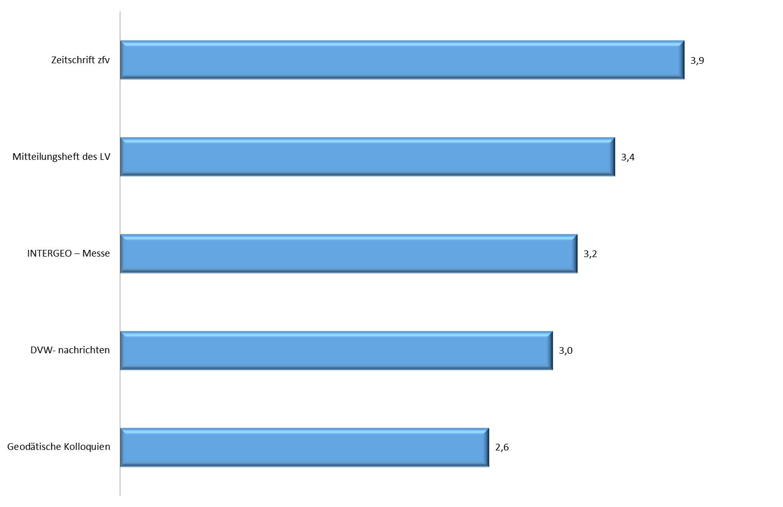 Die 5 meist genutzten Angebote des DVW
